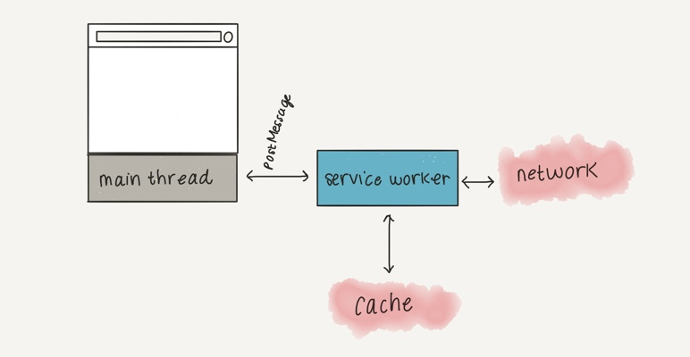 Web workers vs Service workers vs Worklets
