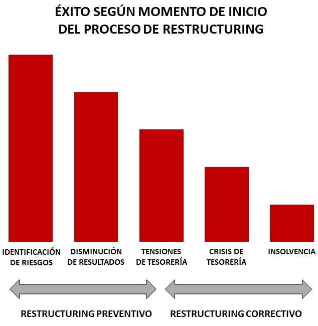 Gráfica de barras sobre el éxito según momento de inicio del proceso d restructuring