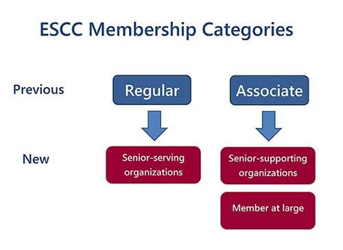 ESCC membership categories