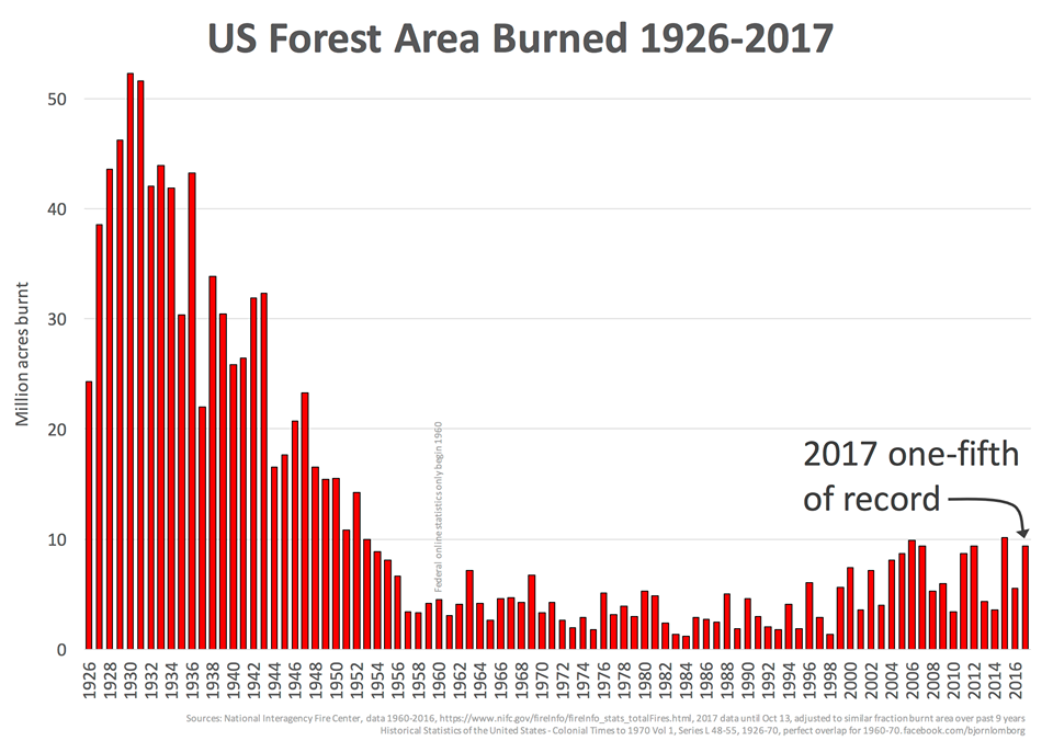 Fires far worse last century: Claim global warming causing wildfires goes up in — flames