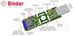 Binder IoT-Kit