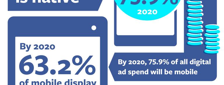 75,9% des achats publicitaires online concerneront les formats mobiles