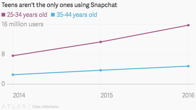 Snapchat : de plus en plus utilisé par les 35-44 ans aux US