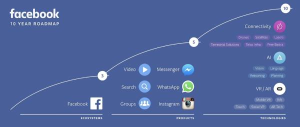 Facebook dans 10 ans