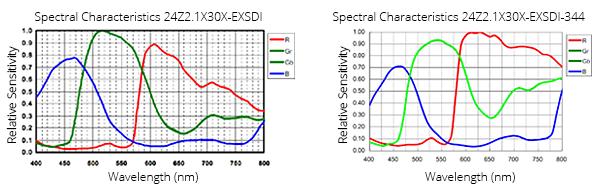 Zoom Block Spectral Responses