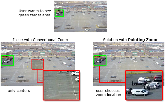 Comparison of Point and Zoom Control