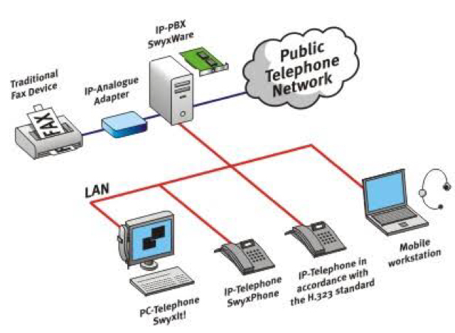PBX (Private Branch Exchange) - Telephony Solution