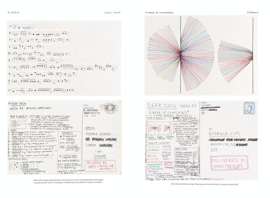 Dear Data | Giorgia Lupi