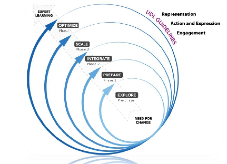 CAST implementation graphic