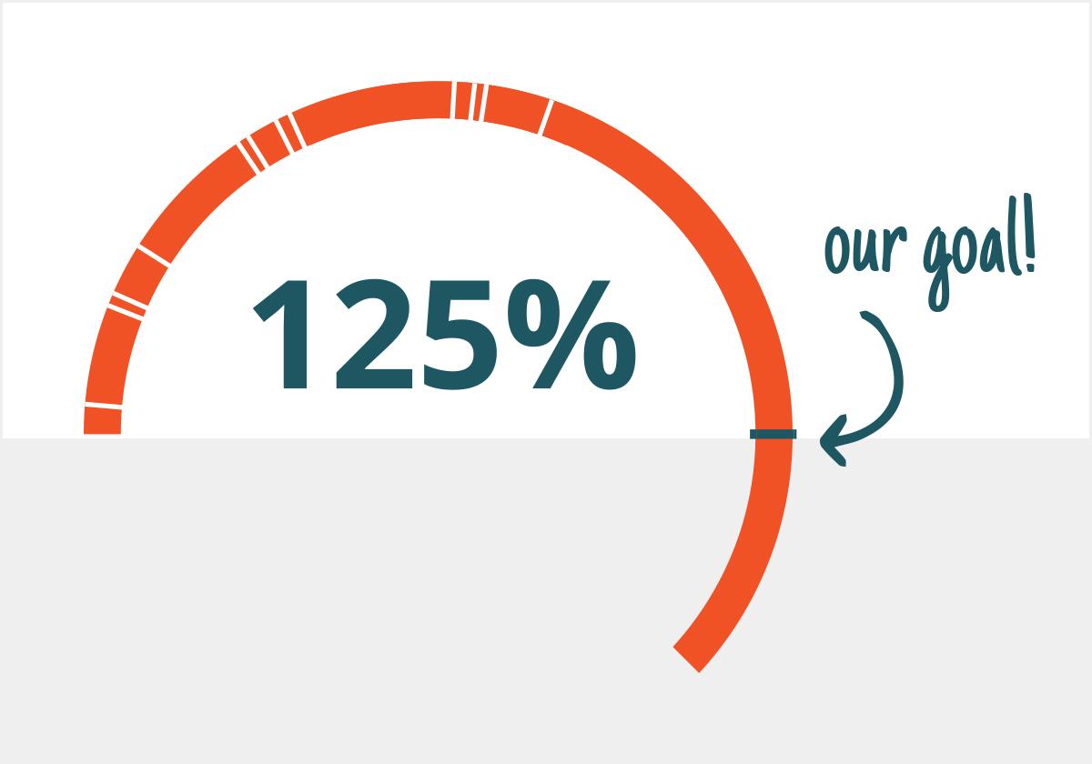 Progress meter overflowing at 125%