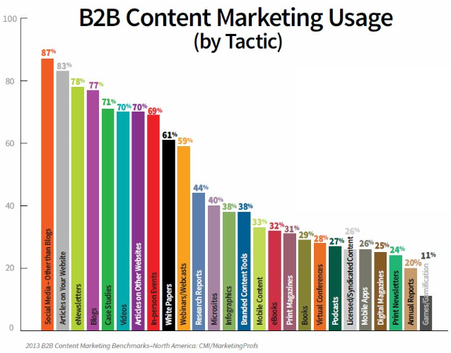 B2B Content Marketing Usage by Tactic - Marketing Profs