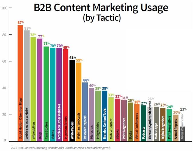 B2B Content Marketing Usage by Tactic - Marketing Profs