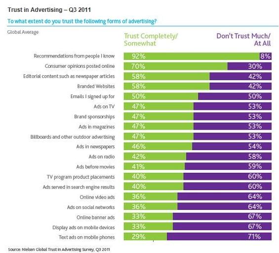 Trust in Advertising Q3 2011 from Nielsen