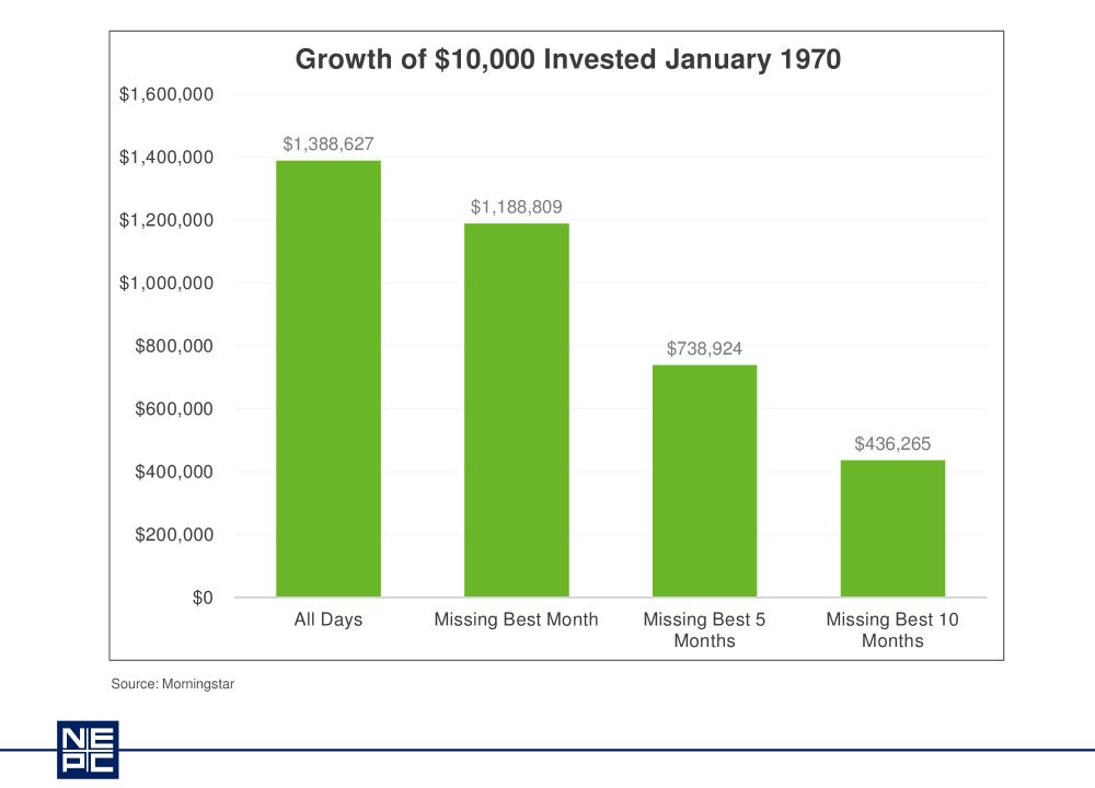 Growth of $10,000 Invested January 1970