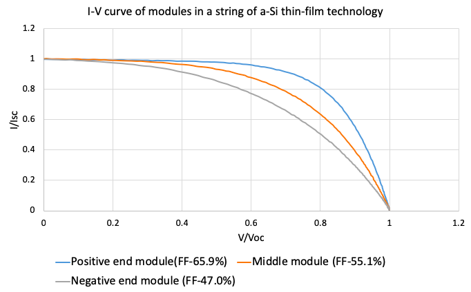 IV curves for A-Si modules at positive end, middle and negative end of a string