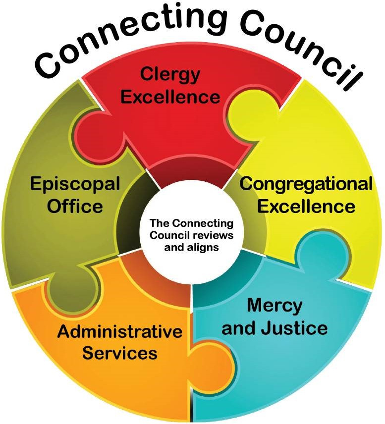Connecting Council image