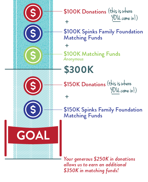 Your generous $250,000 in donations allows us to earn an additional $350,000 in matching funds!