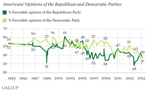 "Gallup poll shows GOP and Dems ""Floundering"""