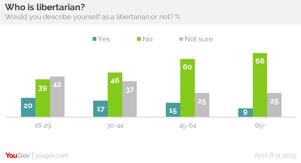 Millenial Poll - Libertarian