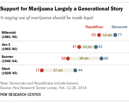 Marijuana Re-Legalization Generational