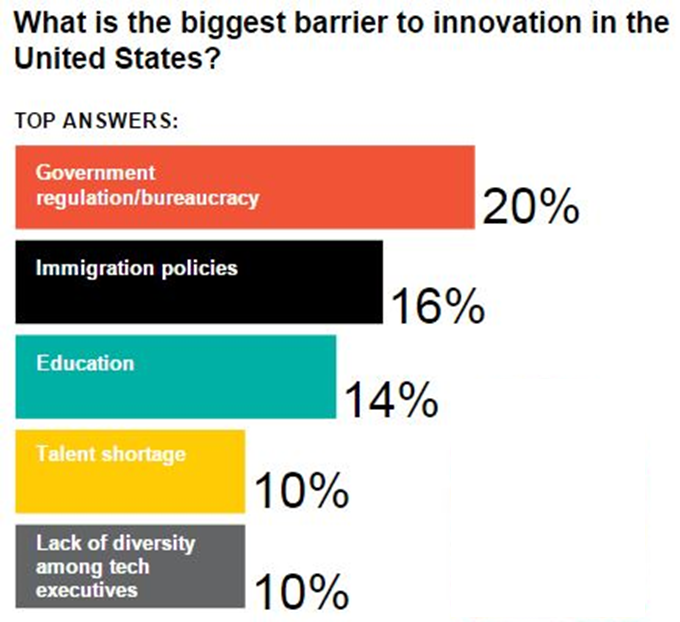 Innovation's biggest barrier