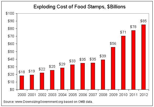 Exploding Cost of Food Stamps