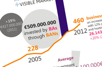 European angel investment statistics for 2012 by EBAN