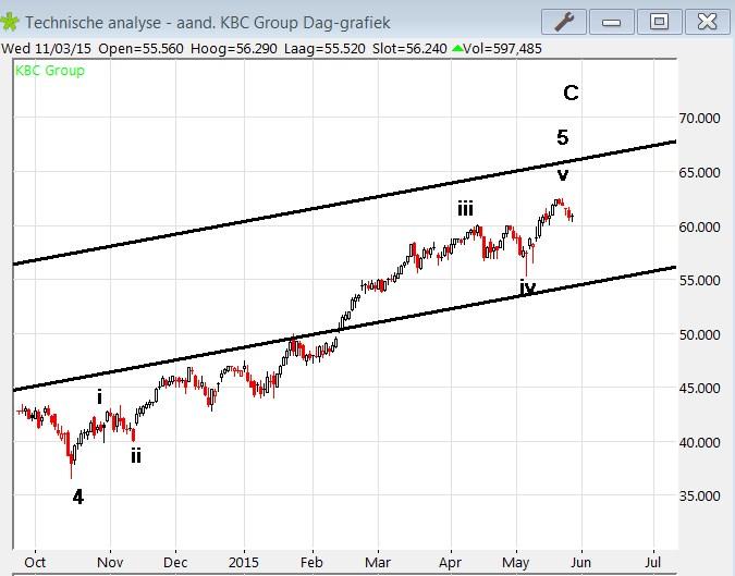 analyse aandeel KBC