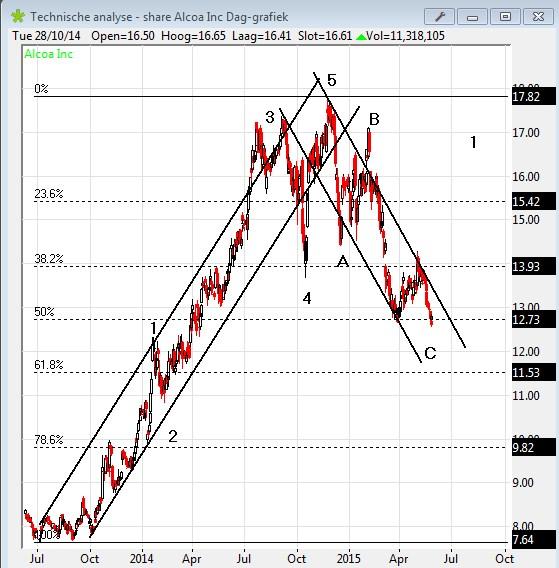 Analyse aandeel Alcoa