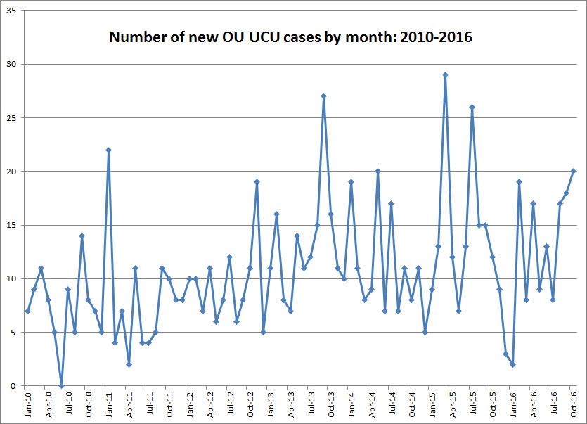 OU branch of UCU number of new cases by month