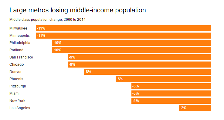 middle class population dropping