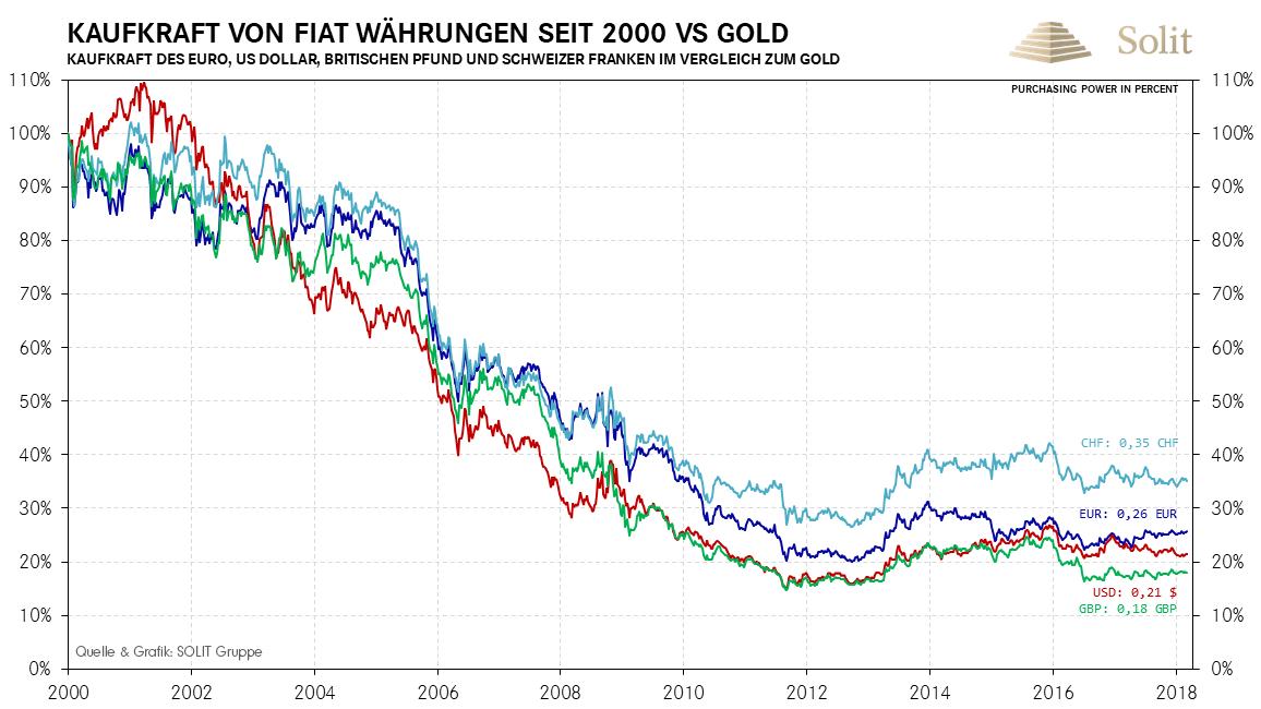 Kaufkraft von Fiat Währungen seit 2000 vs. Gold