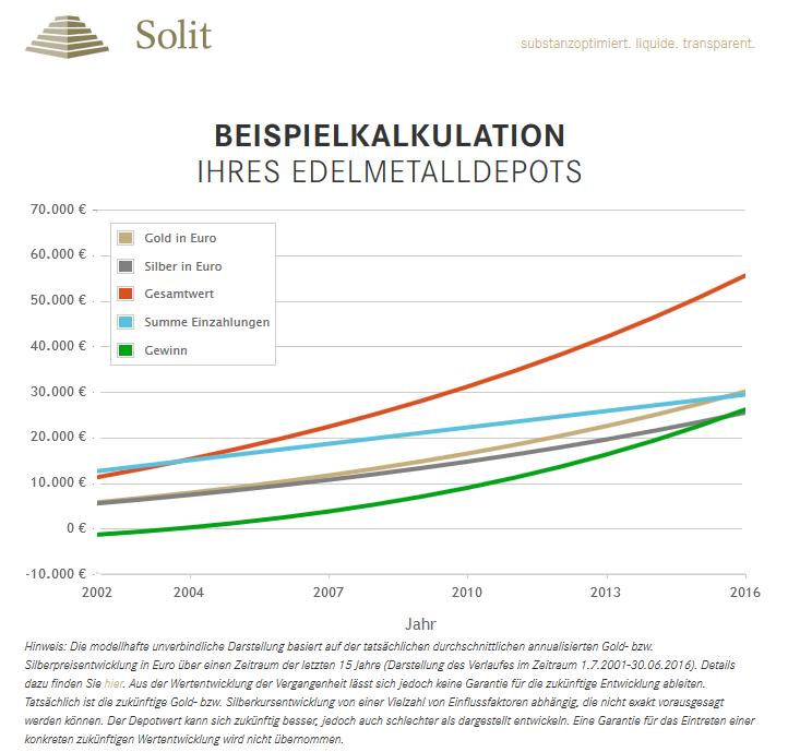 SOLIT Edelmetalldepot - Beispielkalkulation