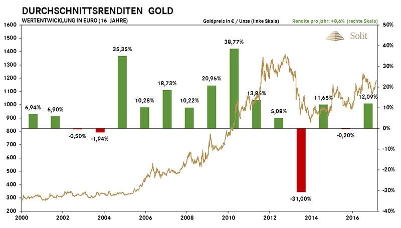 Durchschnittsrenditen Gold seit 2000