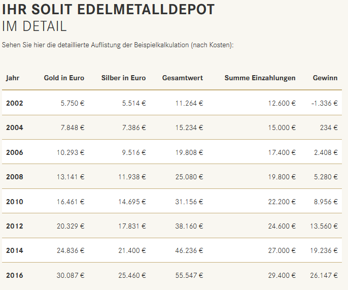 SOLIT Edelmetalldepot - Detailübersicht