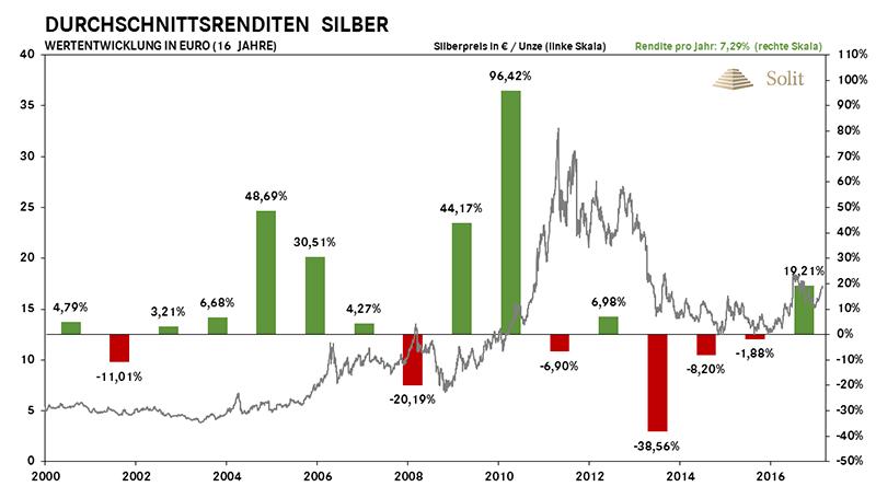 Durchschnittsrenditen Silber seit 2000