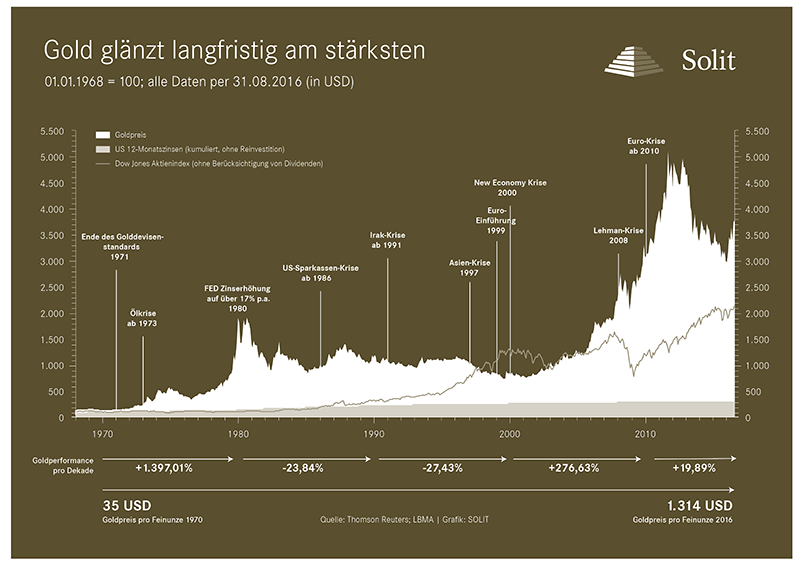 Langzeitchart - Goldkurs in USD in Gold