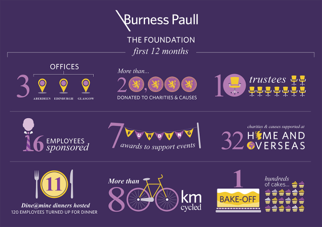 Burness Paull Foundation donates more than £20,000 to charities in first year
