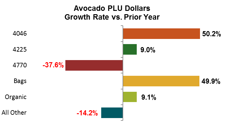 Avocado Dollars Growth Rate vs. Prior Year