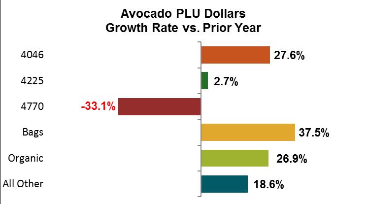 Avocado Dollars Growth Rate vs. Prior Year