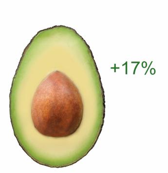 Avocados - 12%