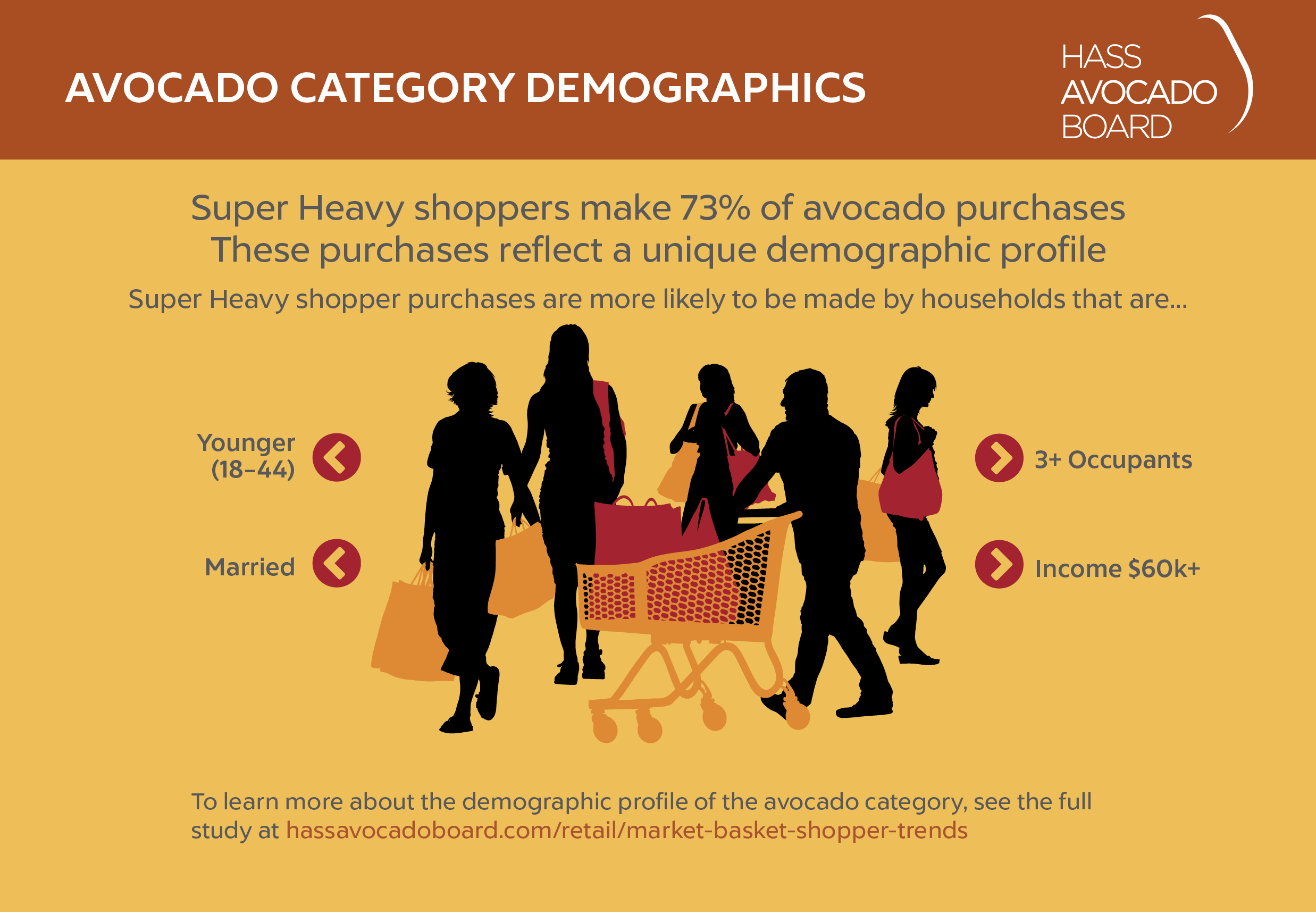 Graphic featuring silhoute of grocery shoppers and the market demographics of avocado purchases