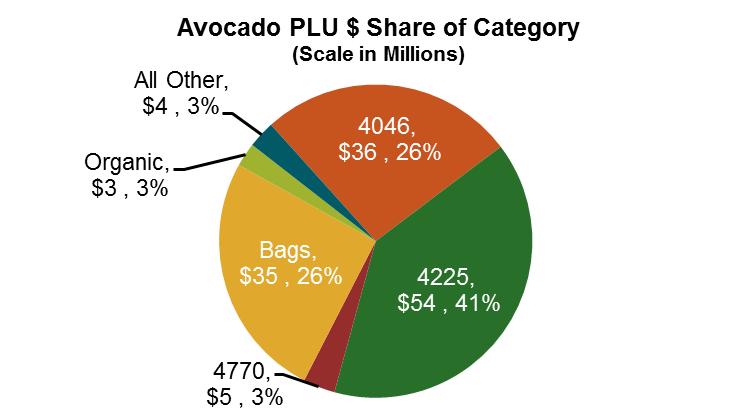 Avocado PLU $ Share of Category