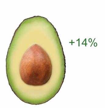 Avocados +16%