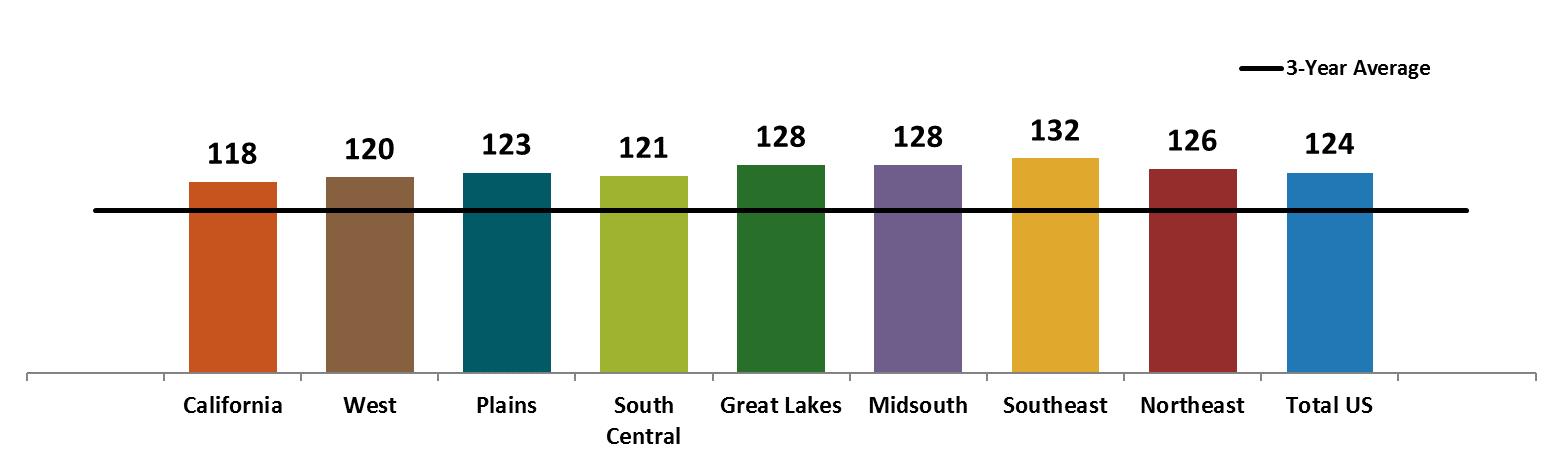 3-Year Average Chart