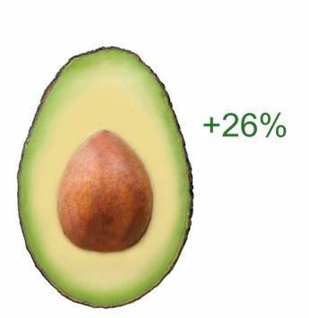 Avocados - 26%