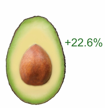 Avocados +22.6%