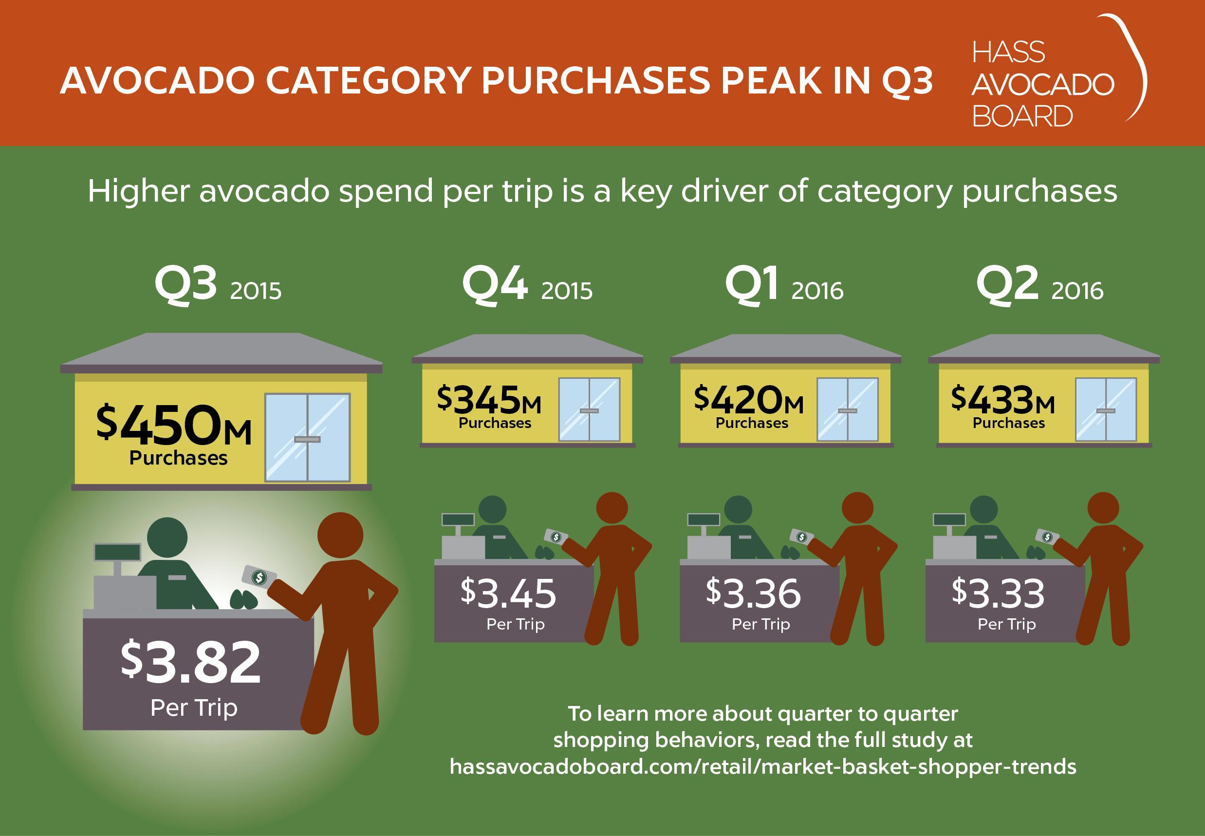 Q3 2015 $450M Purchases. Avocado spend per trip peaks in Q3