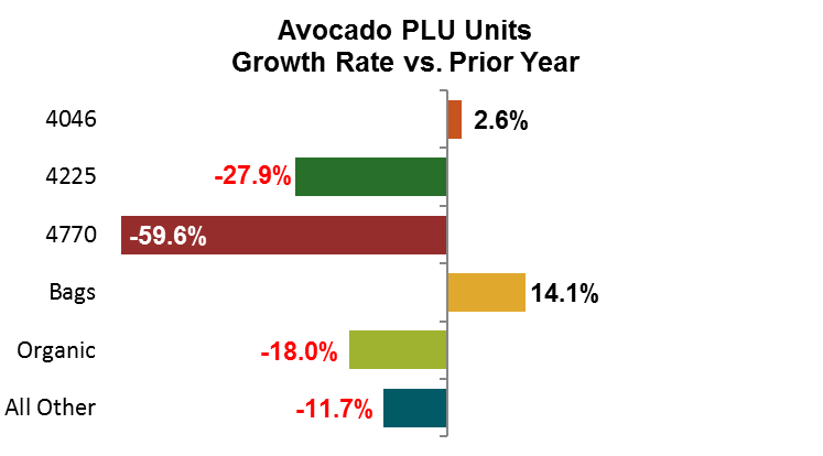 Avocado Units Growth Rate vs. Prior Year