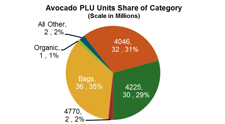 Avocado PLU Units Share of Category
